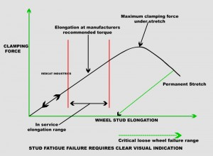wheel nut safety fatigue